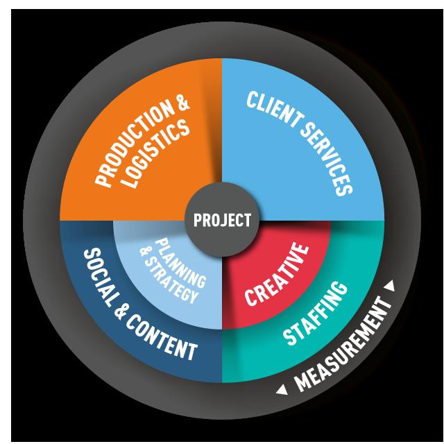 Circle-Agency-agency-model
