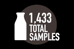 Circle-Agency-Milk&More-stats-samples