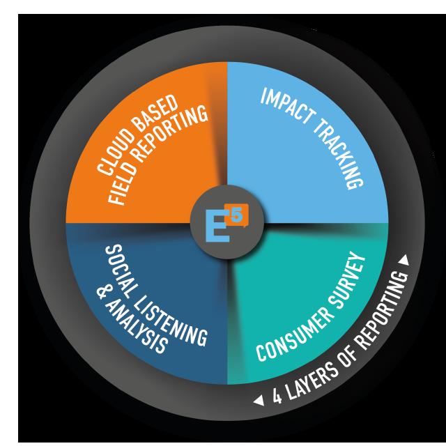 Circle-Agency-E5-measurement